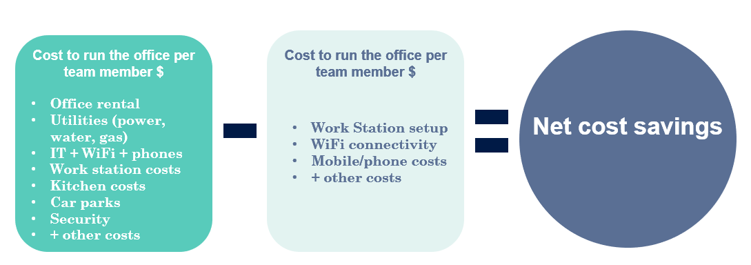 Calculation to help prove productivity for employees working from home